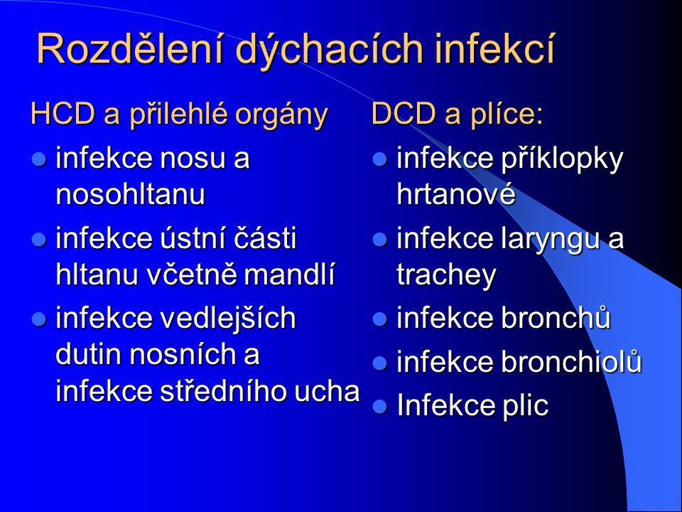 Rozdělení dýchacích infekcí
