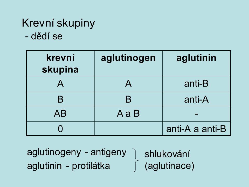 Krevní skupiny - dědí se krevní skupina aglutinogen aglutinin A anti-B