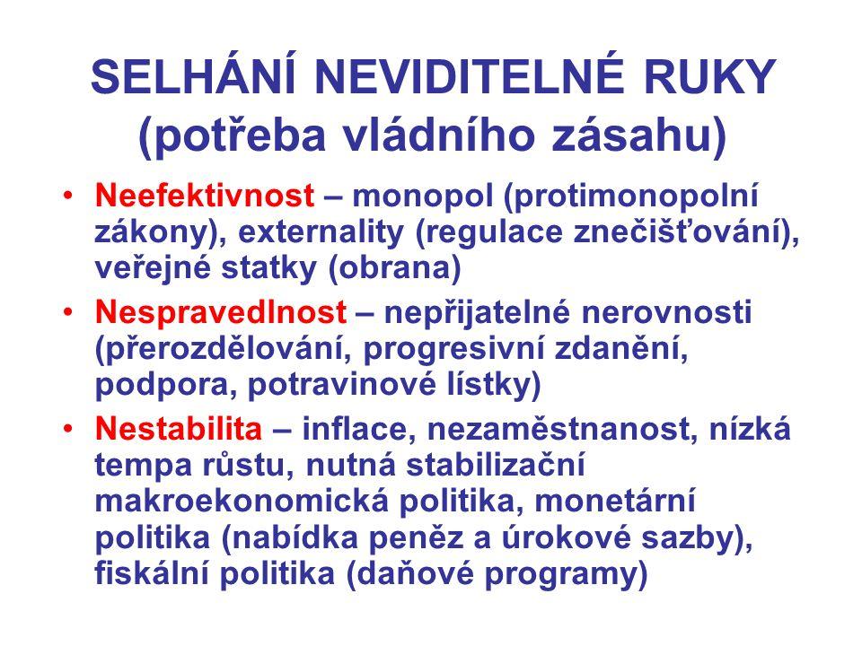 SELHÁNÍ NEVIDITELNÉ RUKY (potřeba vládního zásahu)
