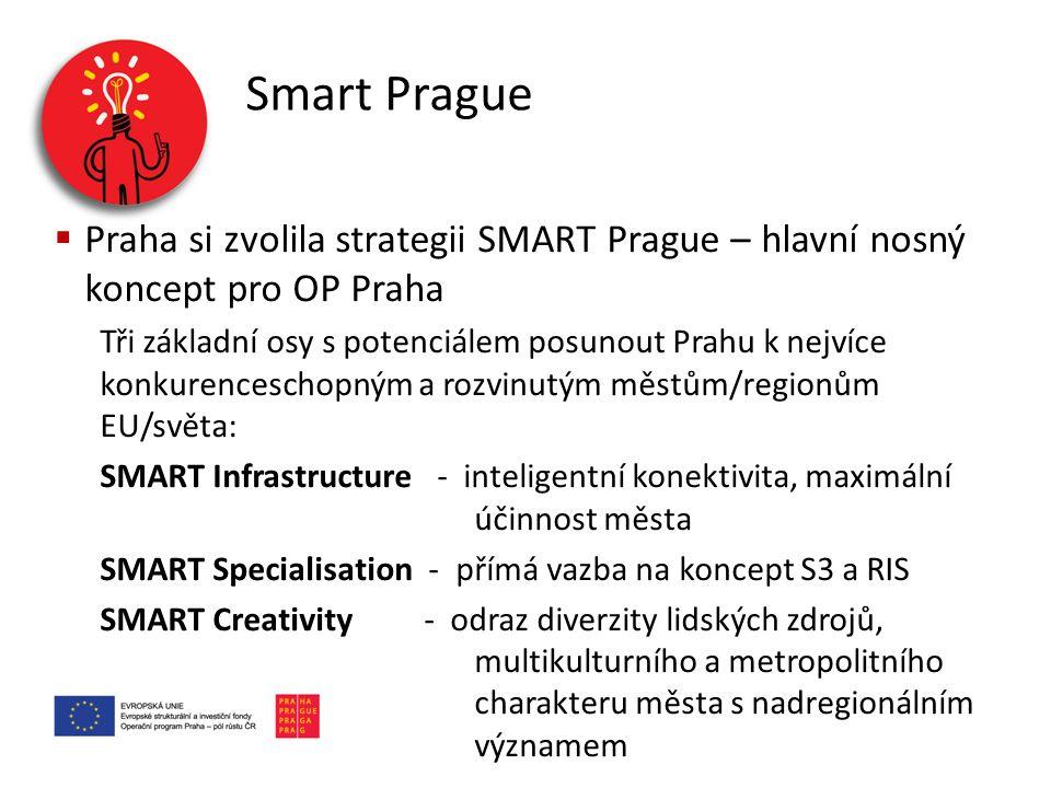 Smart Prague Praha si zvolila strategii SMART Prague – hlavní nosný koncept pro OP Praha.