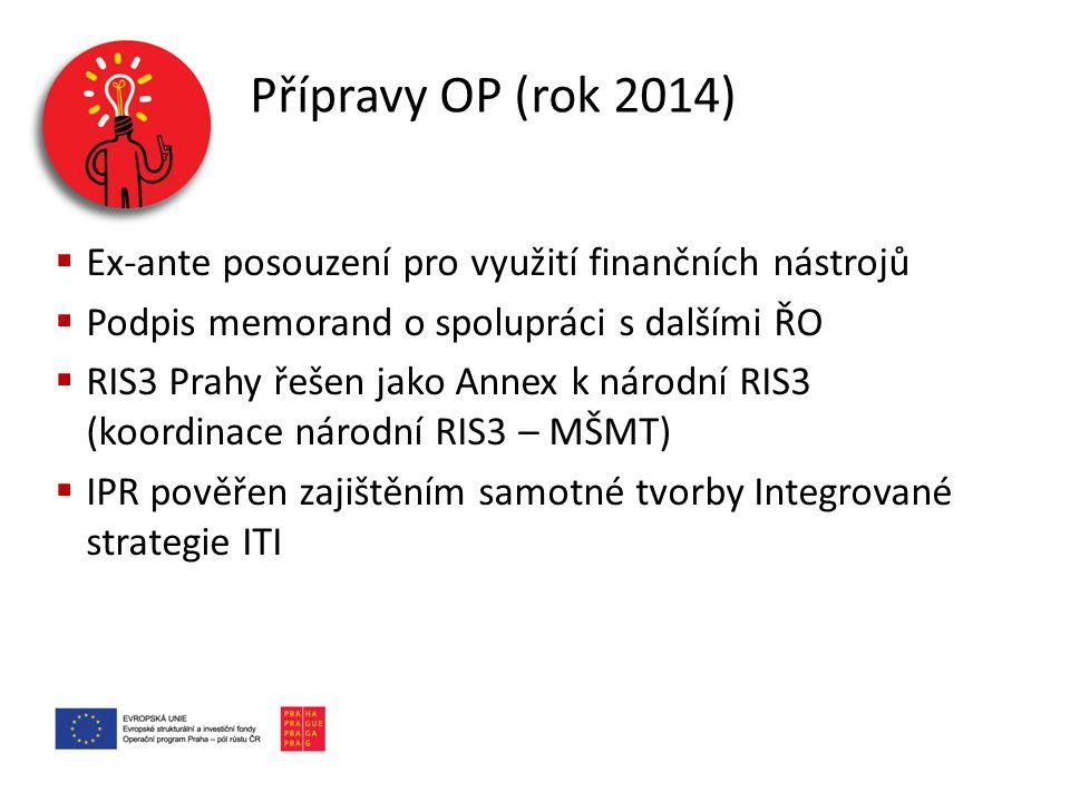 Přípravy OP (rok 2014) Ex-ante posouzení pro využití finančních nástrojů. Podpis memorand o spolupráci s dalšími ŘO.
