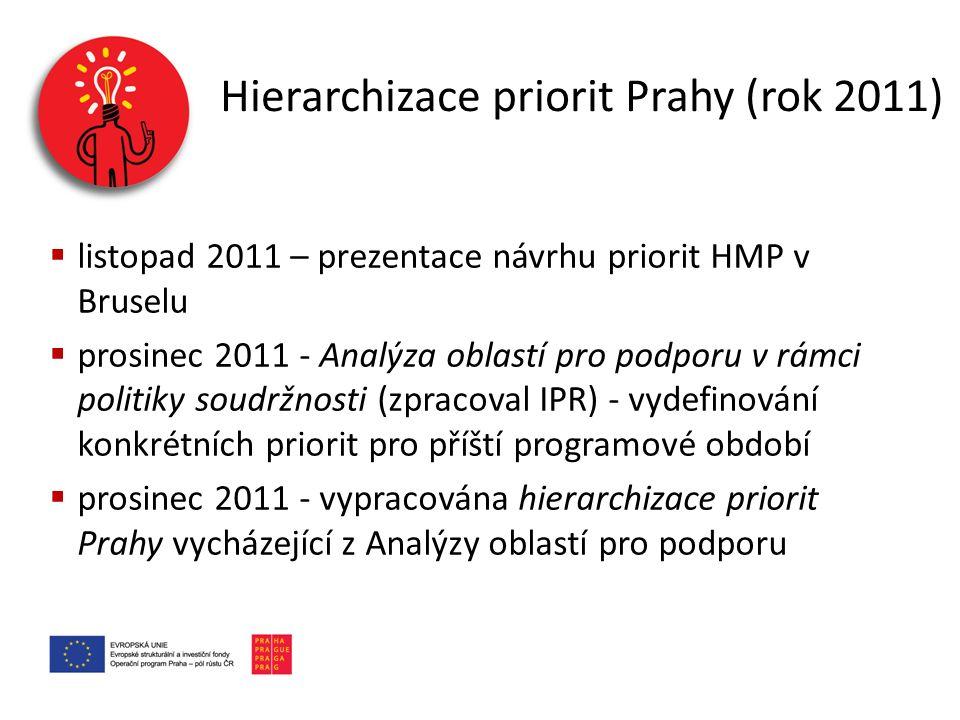Hierarchizace priorit Prahy (rok 2011)