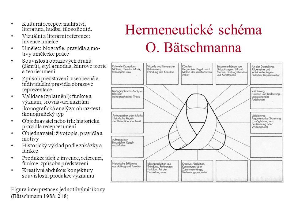 Hermeneutické schéma O. Bätschmanna