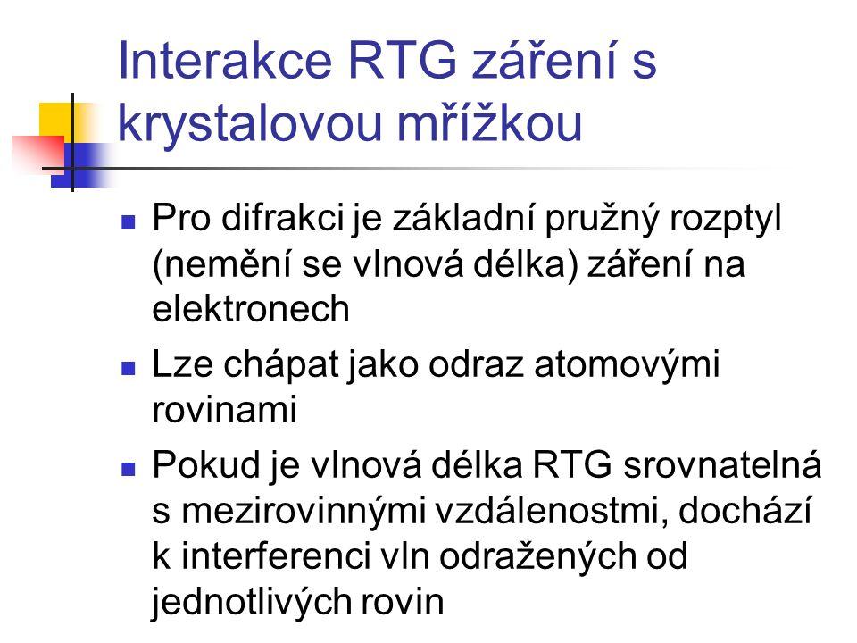 Interakce RTG záření s krystalovou mřížkou