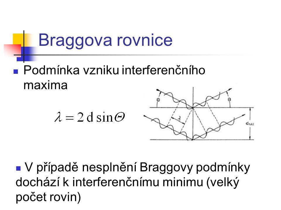 Braggova rovnice Podmínka vzniku interferenčního maxima