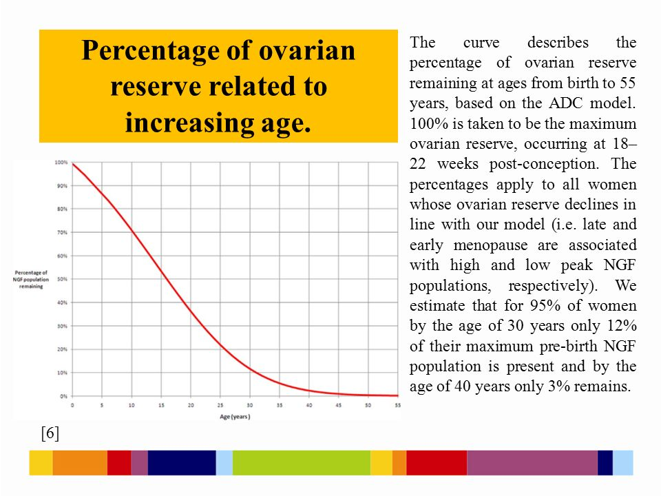 Percentage of ovarian reserve related to increasing age.