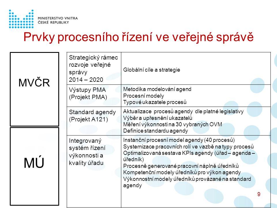 Prvky procesního řízení ve veřejné správě