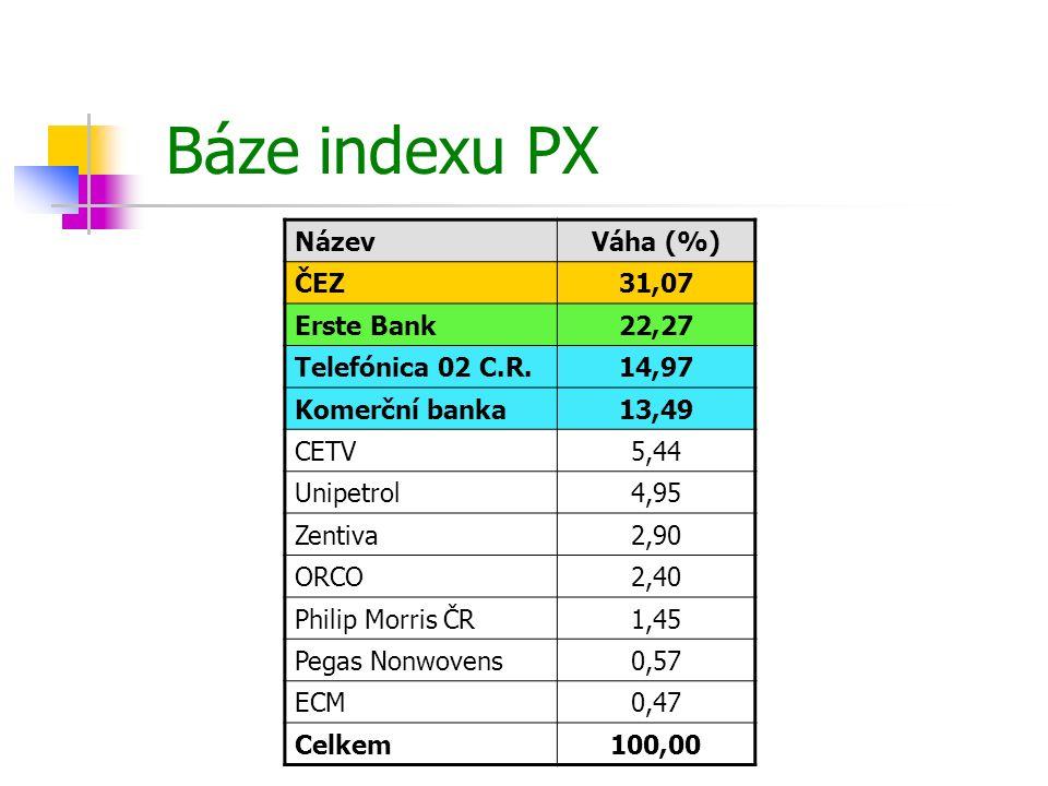 Báze indexu PX Název Váha (%) ČEZ 31,07 Erste Bank 22,27