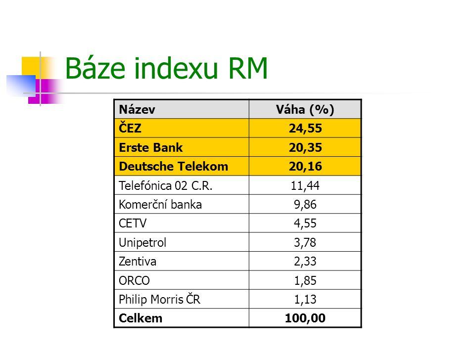 Báze indexu RM Název Váha (%) ČEZ 24,55 Erste Bank 20,35