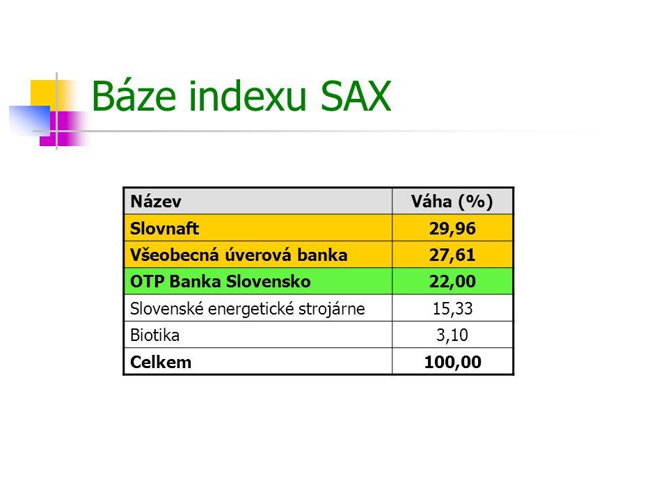 Báze indexu SAX Název Váha (%) Slovnaft 29,96 Všeobecná úverová banka