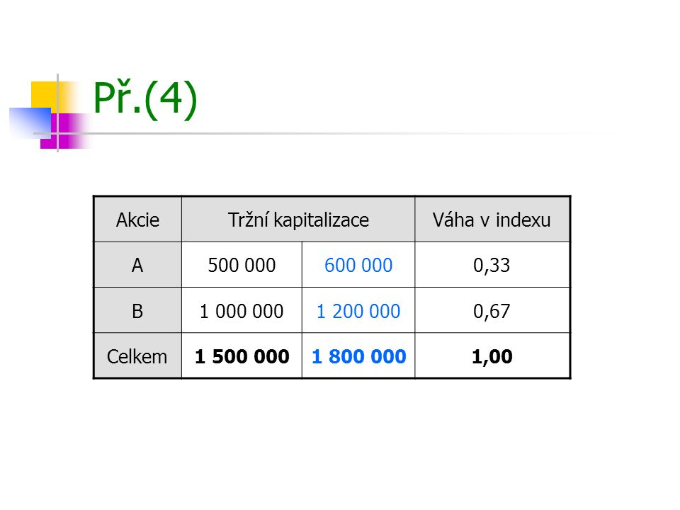 Př.(4) Akcie Tržní kapitalizace Váha v indexu A 500 000 600 000 0,33 B