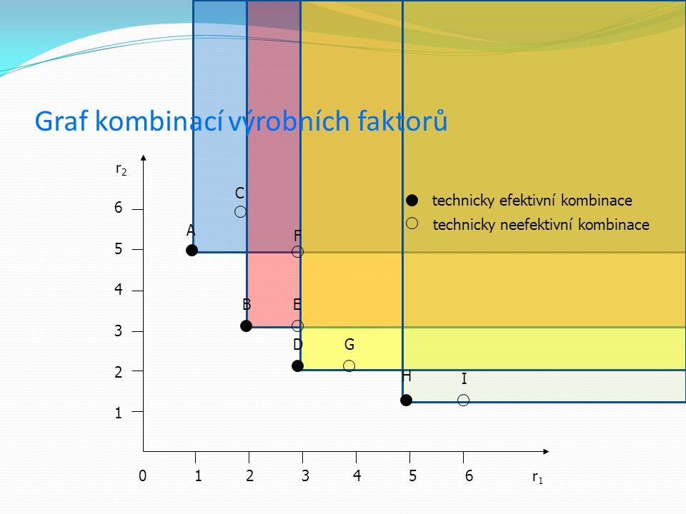 Graf kombinací výrobních faktorů