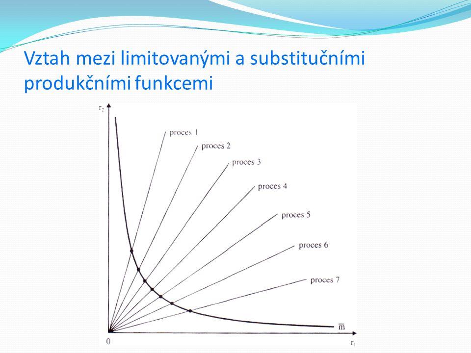 Vztah mezi limitovanými a substitučními produkčními funkcemi