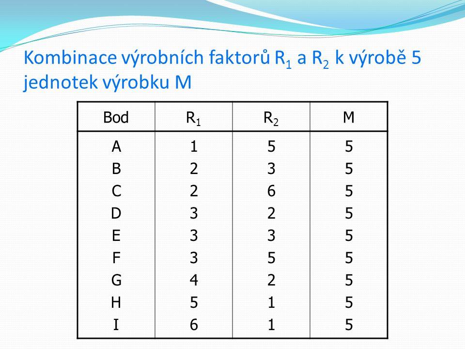 Kombinace výrobních faktorů R1 a R2 k výrobě 5 jednotek výrobku M