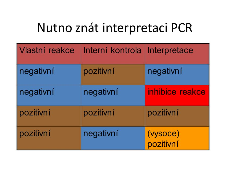 Nutno znát interpretaci PCR