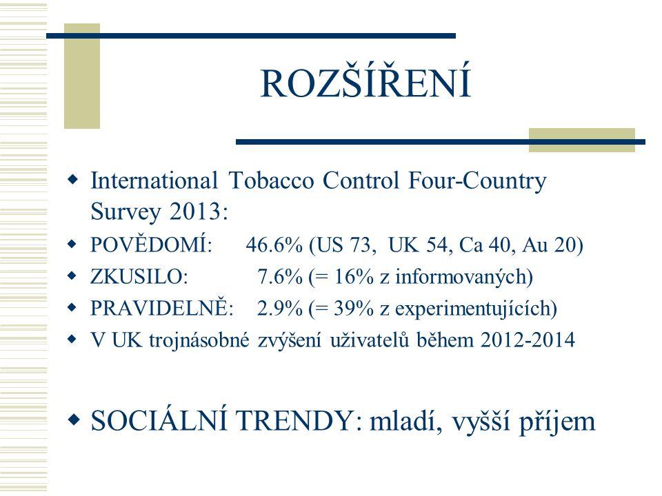 ROZŠÍŘENÍ SOCIÁLNÍ TRENDY: mladí, vyšší příjem