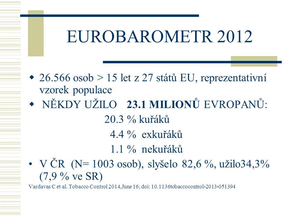 EUROBAROMETR 2012 26.566 osob > 15 let z 27 států EU, reprezentativní vzorek populace. NĚKDY UŽILO 23.1 MILIONŮ EVROPANŮ: