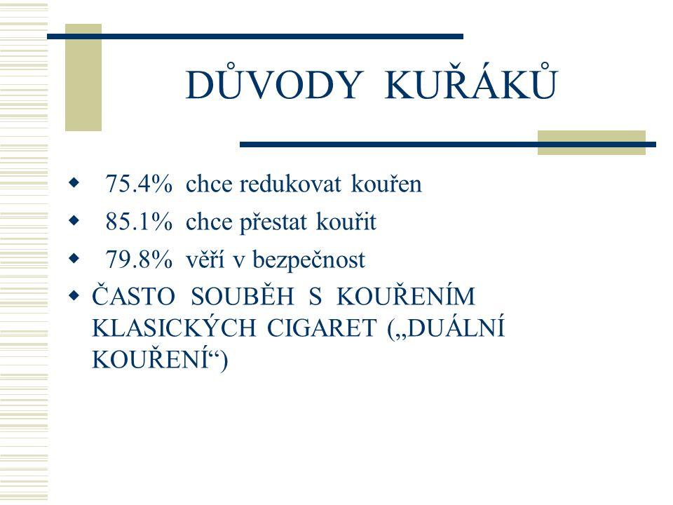DŮVODY KUŘÁKŮ 75.4% chce redukovat kouřen 85.1% chce přestat kouřit