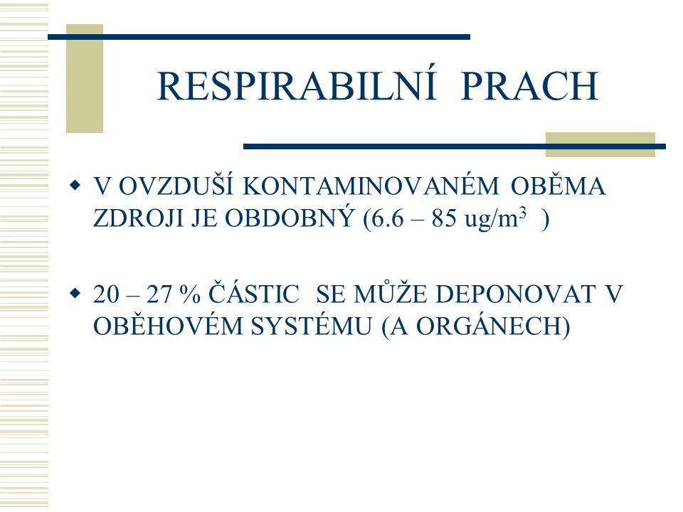 RESPIRABILNÍ PRACH V OVZDUŠÍ KONTAMINOVANÉM OBĚMA ZDROJI JE OBDOBNÝ (6.6 – 85 ug/m3 )