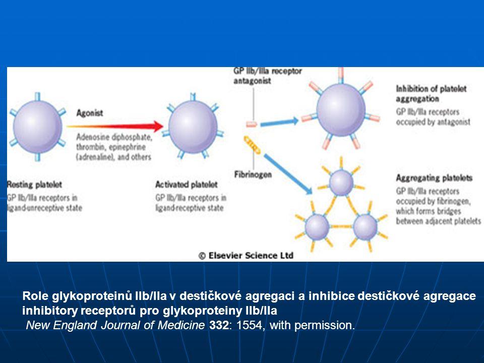 inhibitory receptorů pro glykoproteiny IIb/IIa