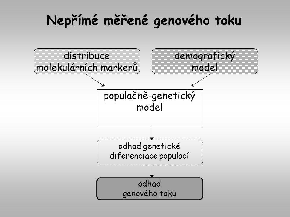 Nepřímé měřené genového toku