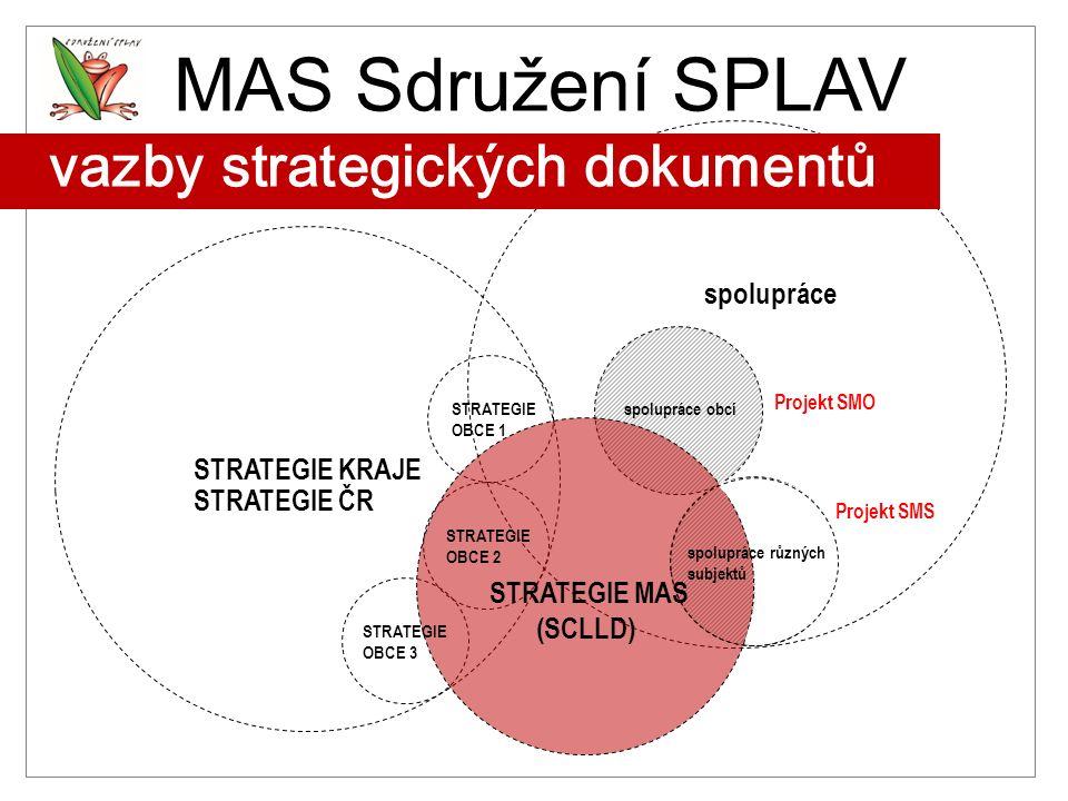 MAS Sdružení SPLAV vazby strategických dokumentů spolupráce