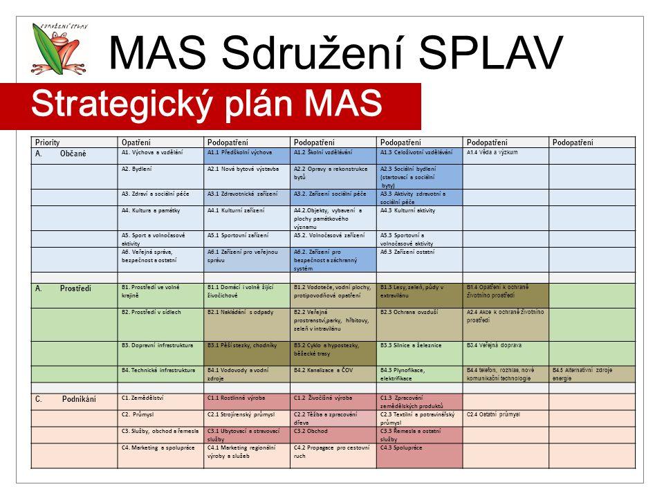 MAS Sdružení SPLAV Strategický plán MAS