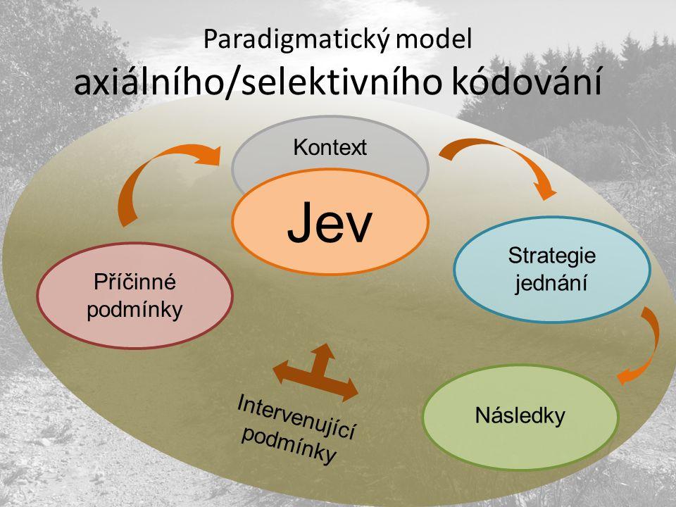 Paradigmatický model axiálního/selektivního kódování