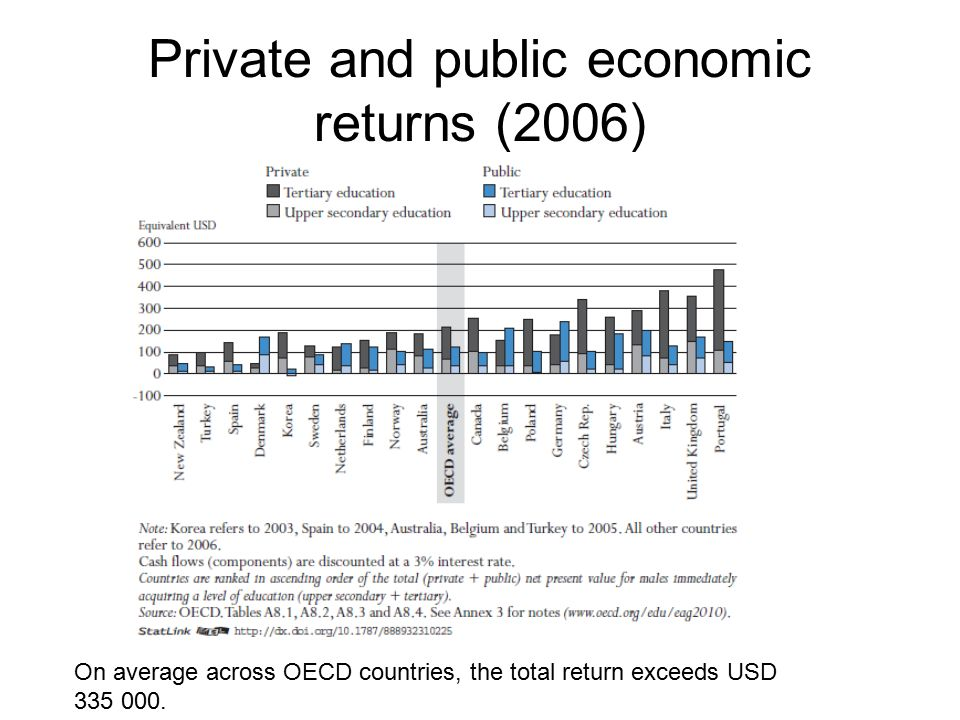 Private and public economic returns (2006)