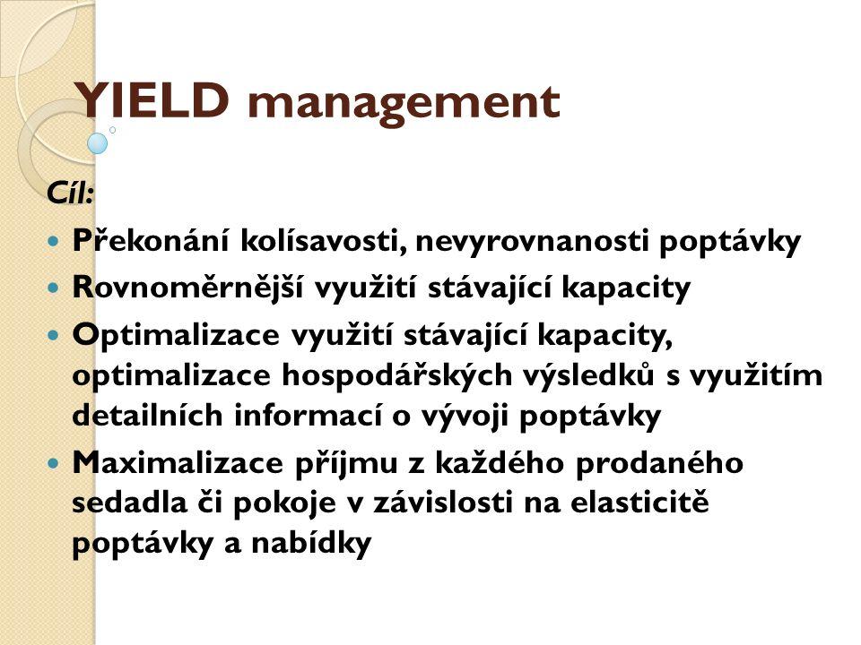 YIELD management Cíl: Překonání kolísavosti, nevyrovnanosti poptávky