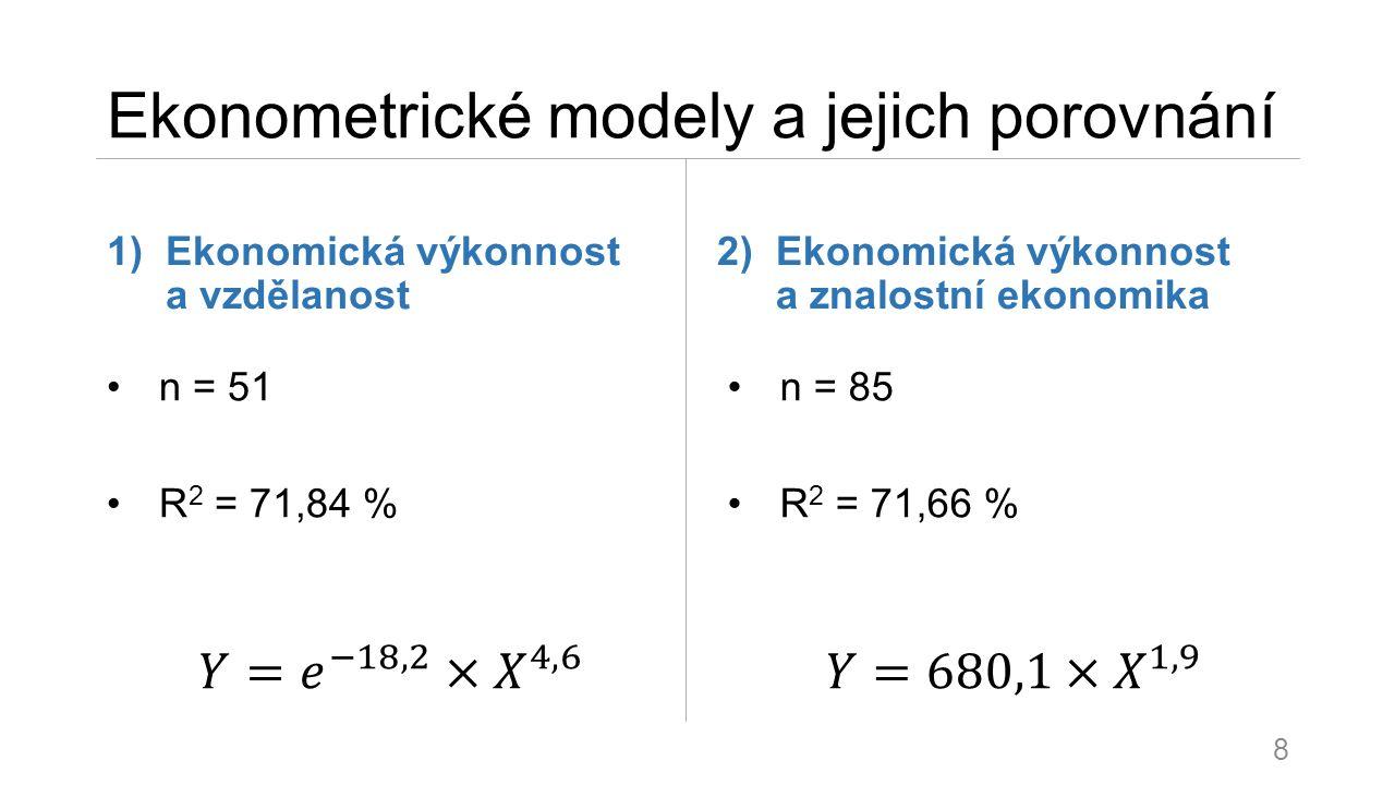 Ekonometrické modely a jejich porovnání