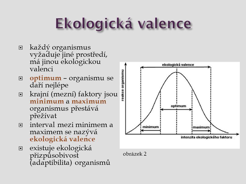 Ekologická valence každý organismus vyžaduje jiné prostředí, má jinou ekologickou valenci. optimum – organismu se daří nejlépe.