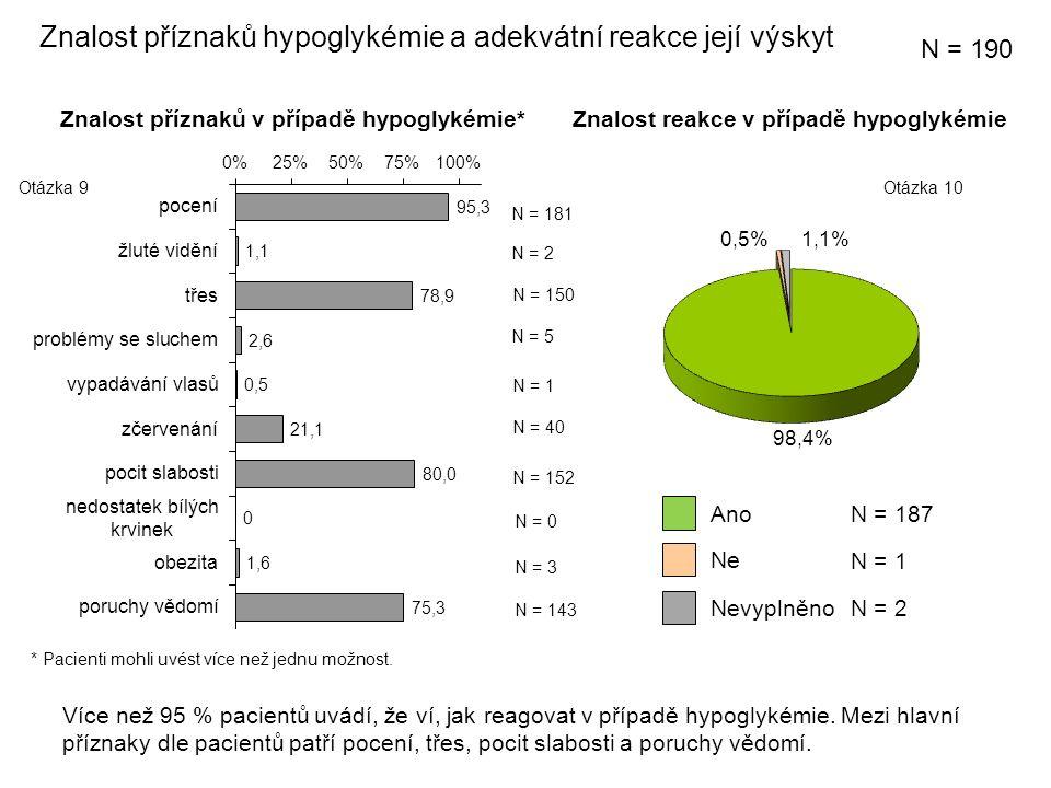 Znalost příznaků hypoglykémie a adekvátní reakce její výskyt