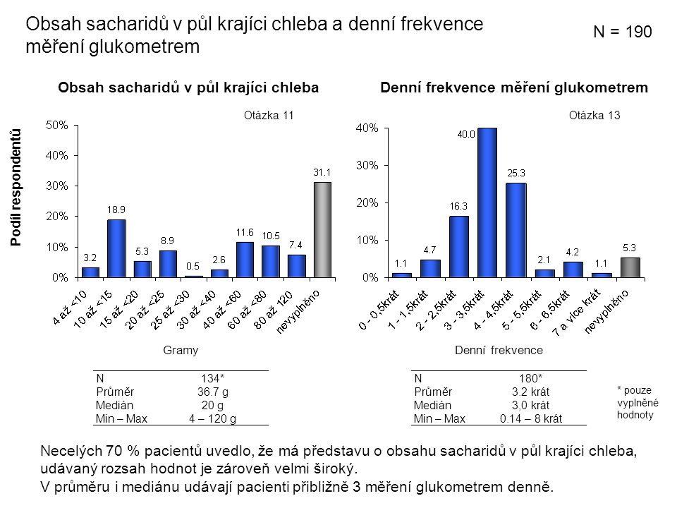 Obsah sacharidů v půl krajíci chleba a denní frekvence měření glukometrem