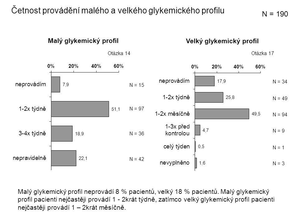Malý glykemický profil Velký glykemický profil