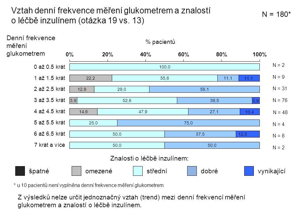 Znalosti o léčbě inzulínem: