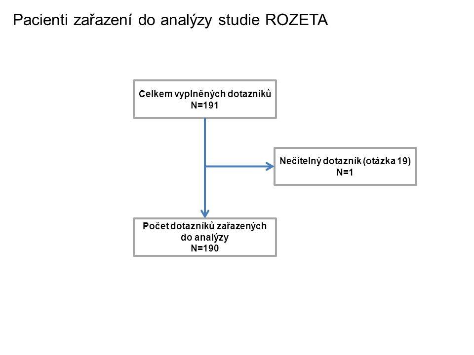 Pacienti zařazení do analýzy studie ROZETA
