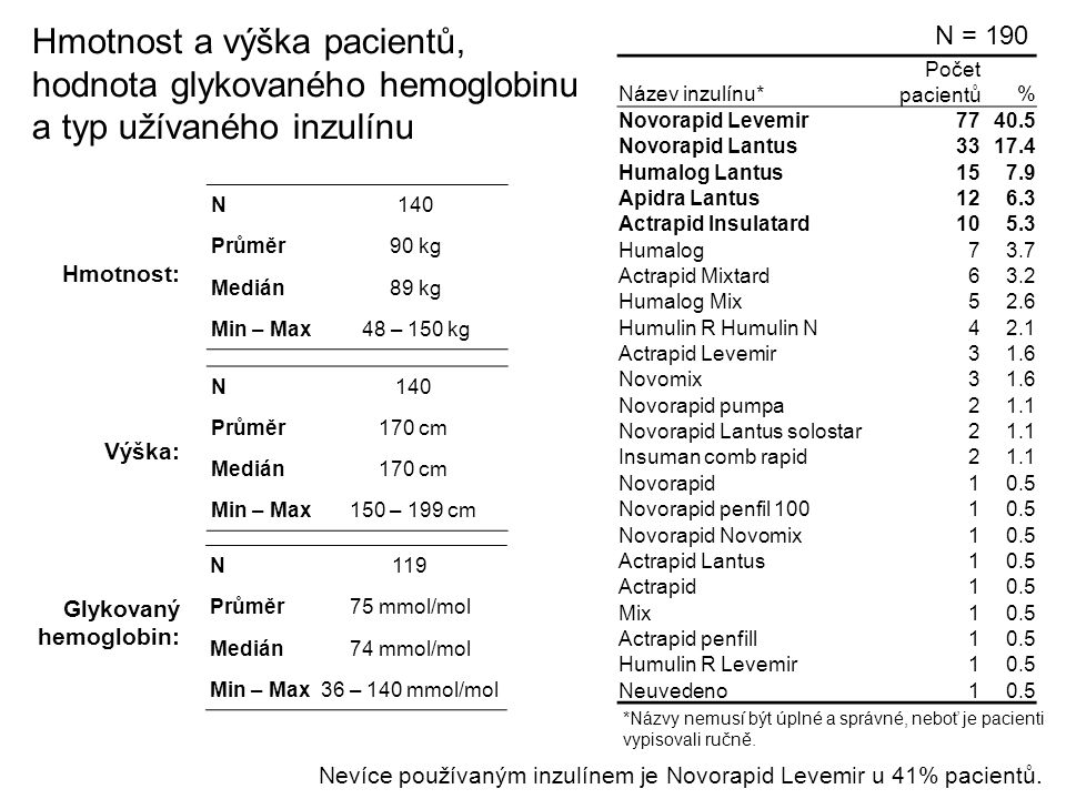 Hmotnost a výška pacientů, hodnota glykovaného hemoglobinu a typ užívaného inzulínu