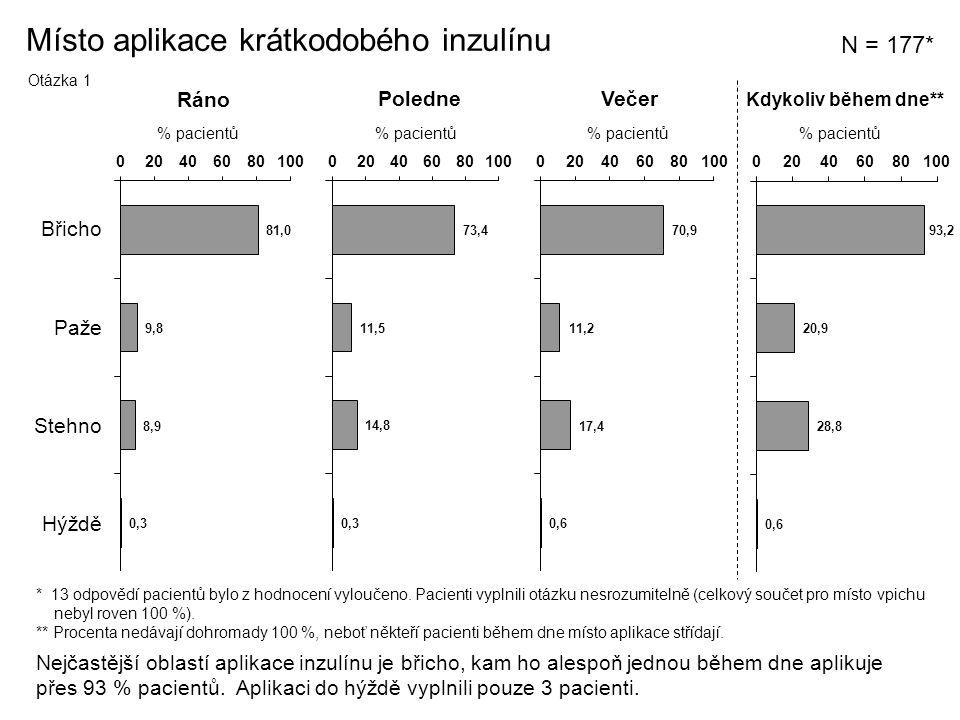 Místo aplikace krátkodobého inzulínu
