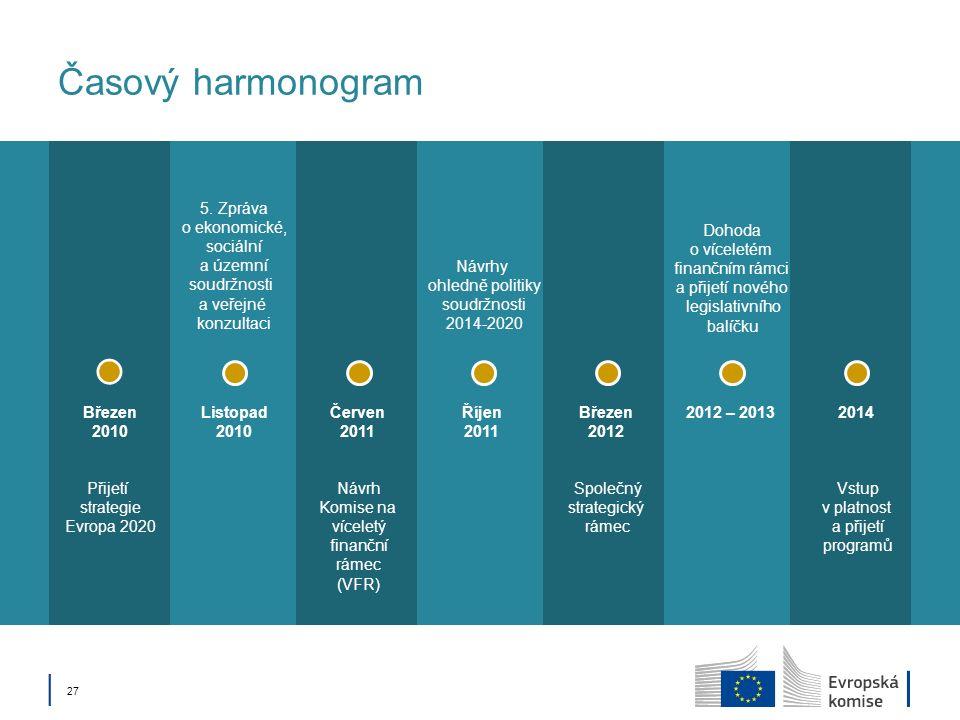Časový harmonogram 5. Zpráva o ekonomické, sociální a územní