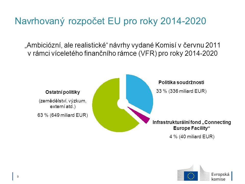 Navrhovaný rozpočet EU pro roky 2014-2020