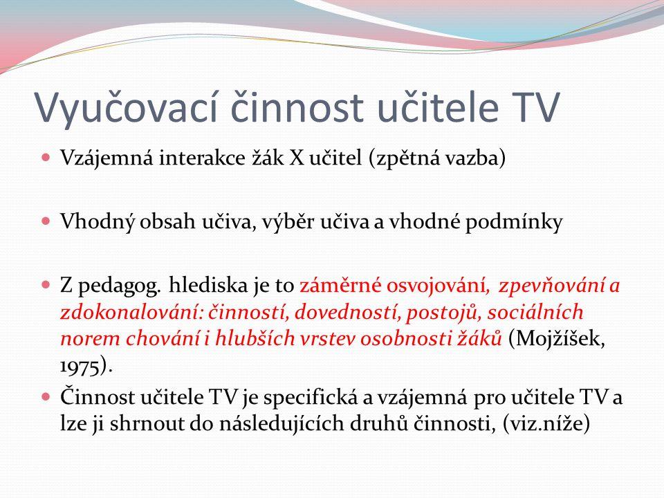 Vyučovací činnost učitele TV