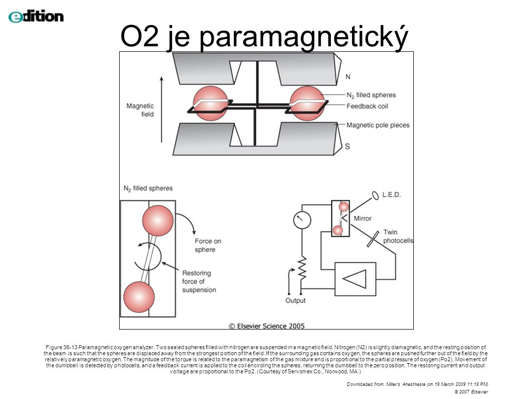 O2 je paramagnetický