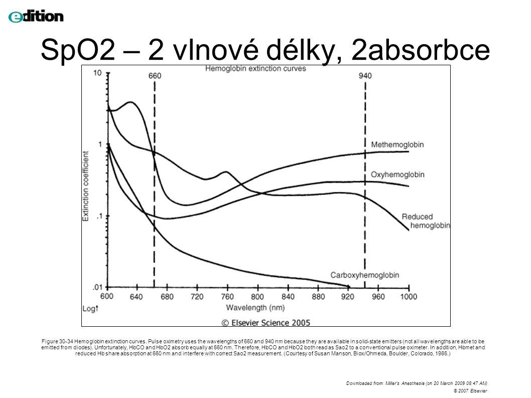 SpO2 – 2 vlnové délky, 2absorbce