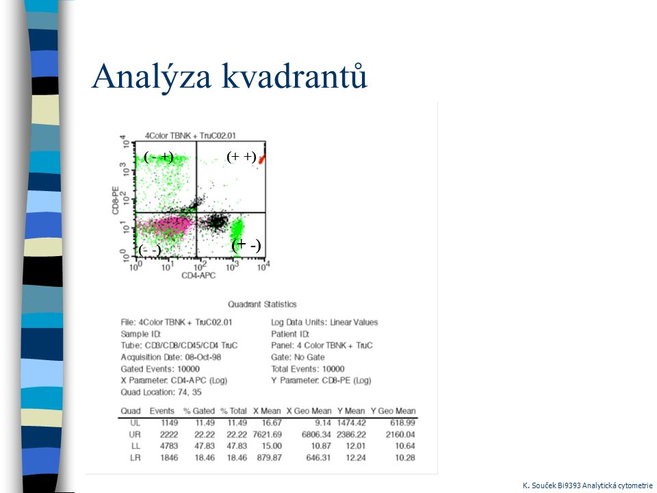 Analýza kvadrantů (+ -) (+ +) ( - +) (- -)