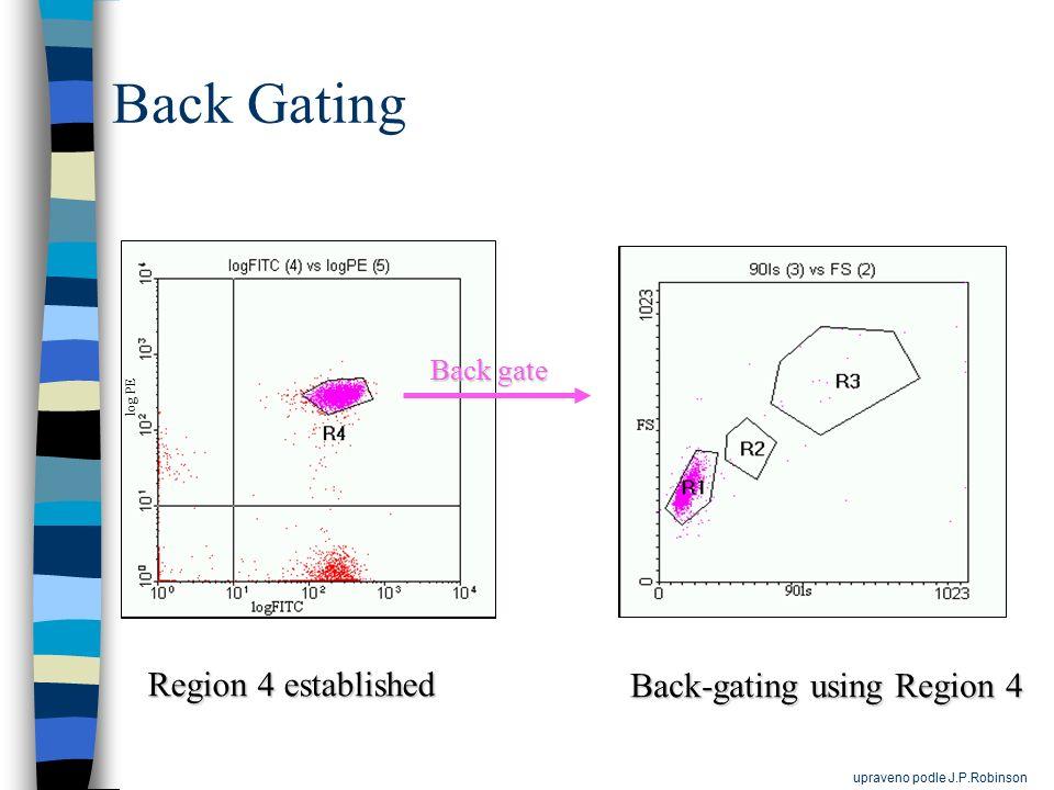 Back Gating Region 4 established Back-gating using Region 4 Back gate