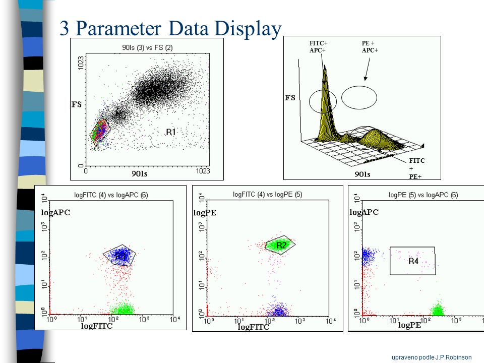 3 Parameter Data Display