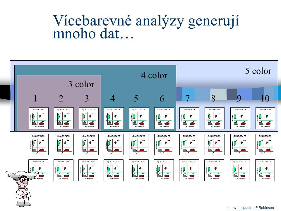 Vícebarevné analýzy generují mnoho dat…