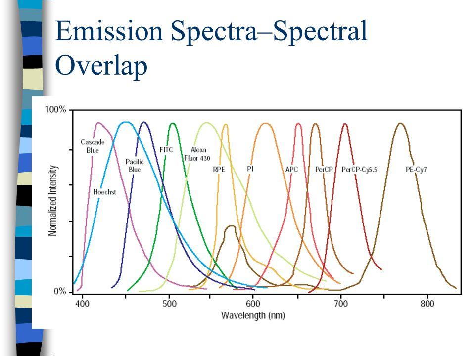 Emission Spectra–Spectral Overlap