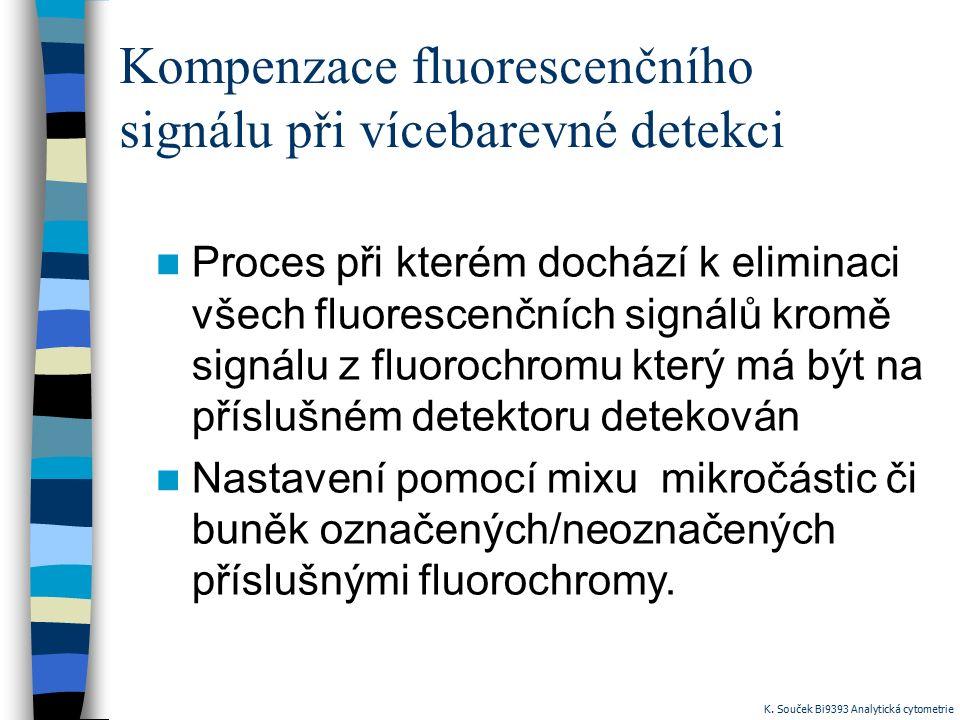 Kompenzace fluorescenčního signálu při vícebarevné detekci